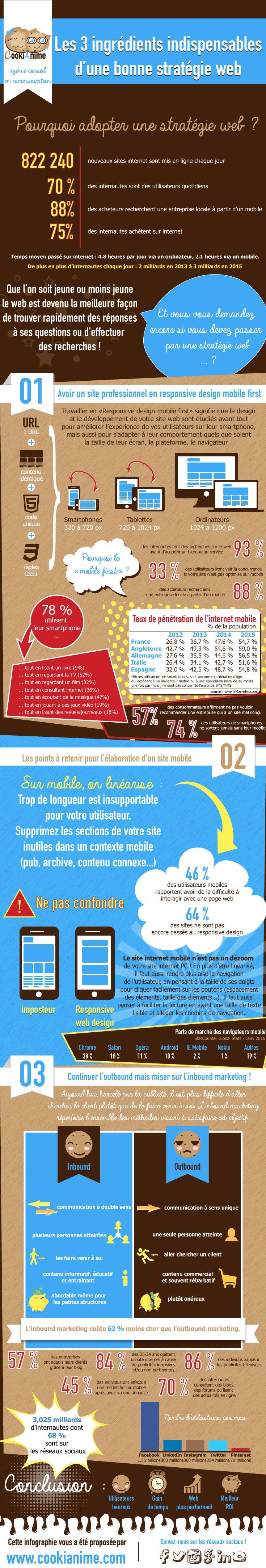 infographie stratégie web